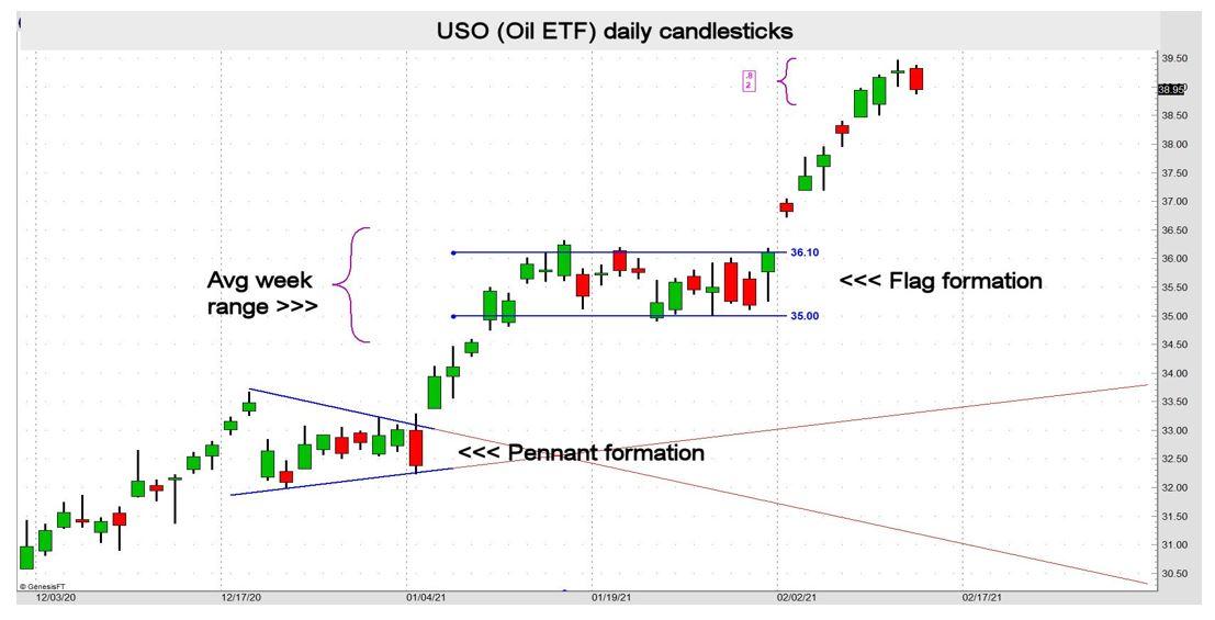 Identifying Market Trends - USO