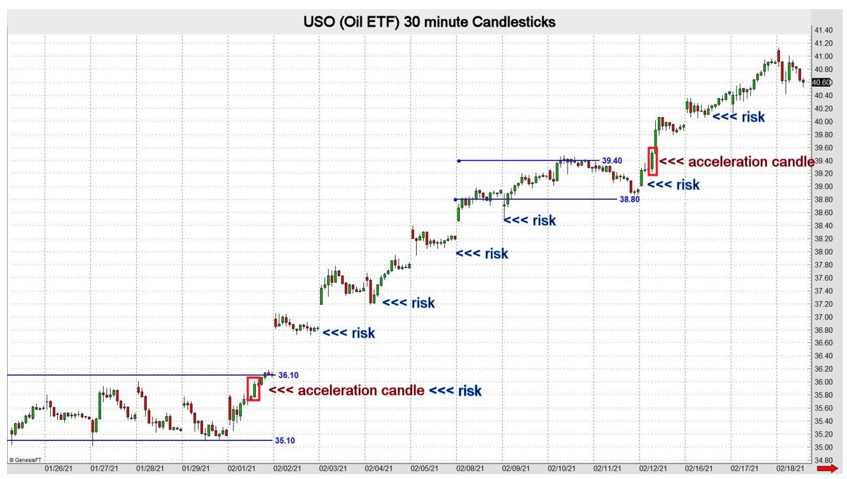 Market Correlation, Price Targets and Profit Potential