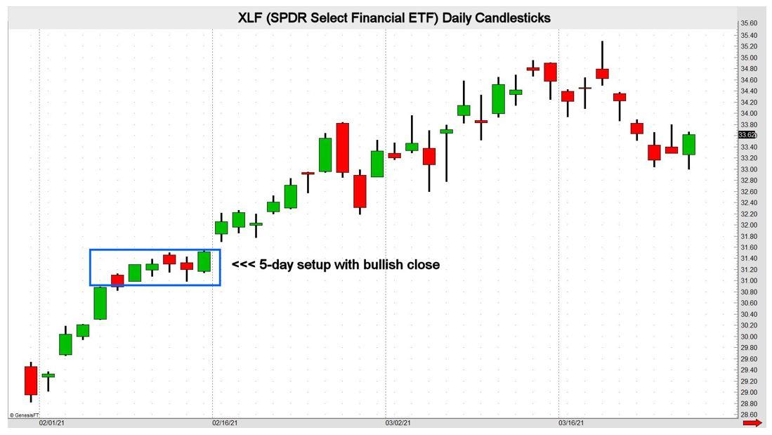 XLF Daily Candlestick Chart