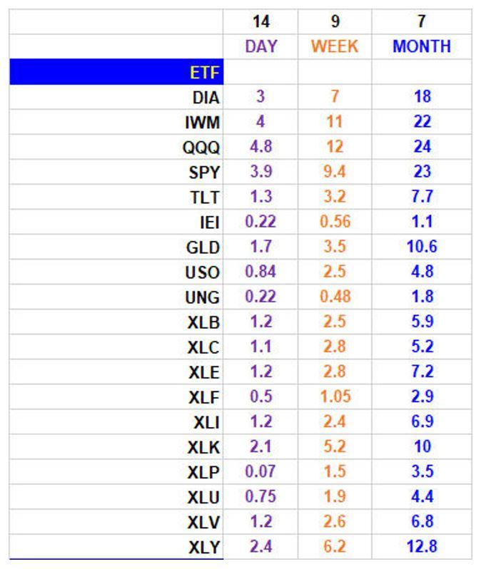 ETF ATR Chart