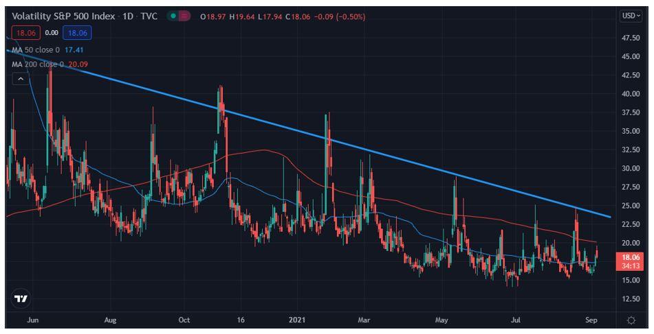 Implied volatility - VIX example